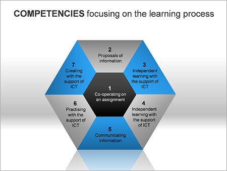 Core Competencies PPT Diagrams & Chart - Slide 10