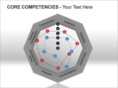 Core Competencies PPT Diagrams & Chart - Slide 11