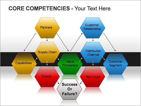Core Competencies PPT Diagrams & Chart - Slide 13