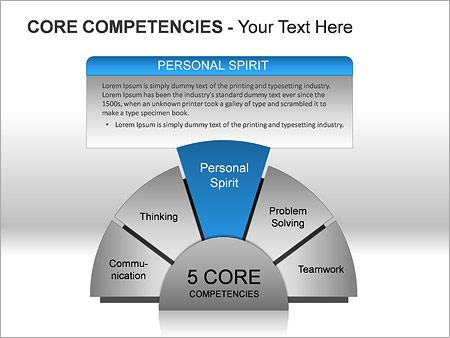 Core Competencies PPT Diagrams & Chart - Slide 4