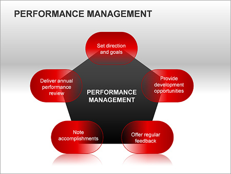 Performance Management PPT Diagrams & Chart